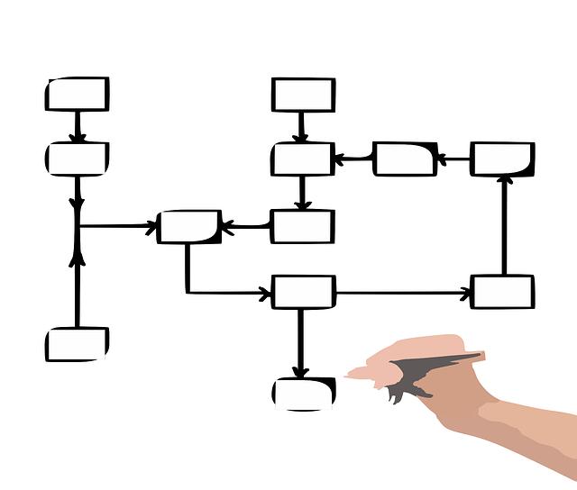 flujo de las estrategias